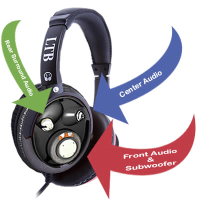 MG51-USB - Magnum True 5.1 Surround Sound USB Over Ear Headphones With Mic - Black